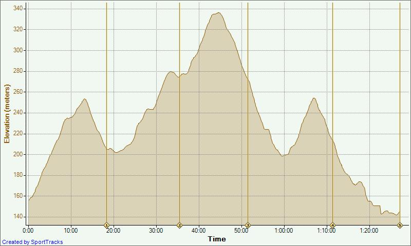 Running-Werribee-Gorge-18-07-2010-Elevation-Time