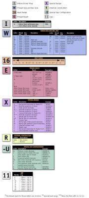 Denso Sparkplug Chart